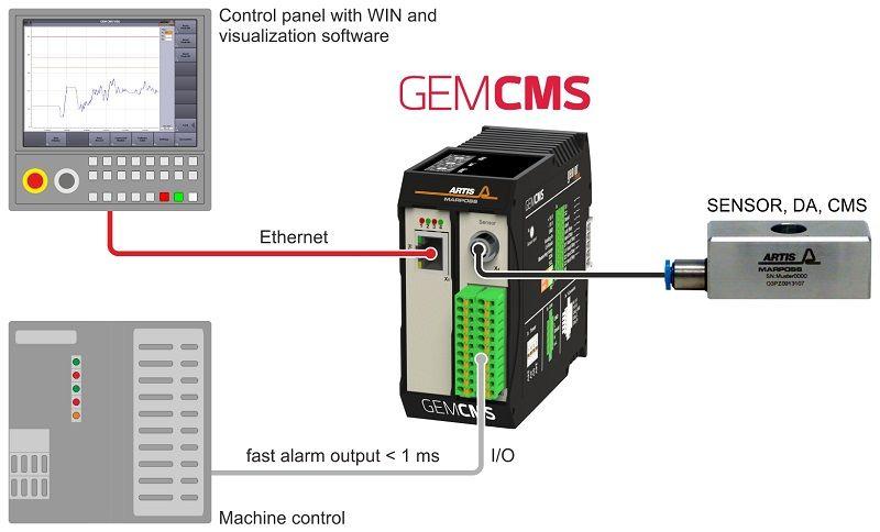 GEMCMS-003-EN