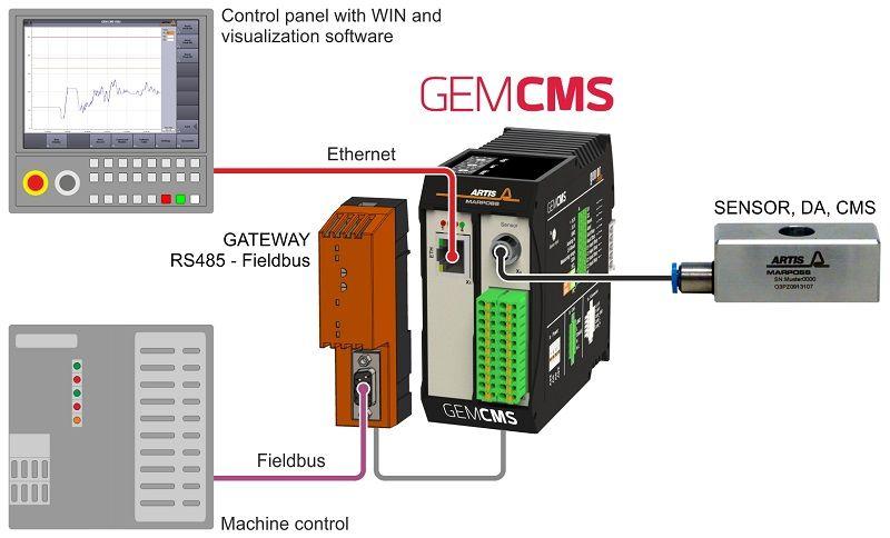 GEMCMS-004-EN